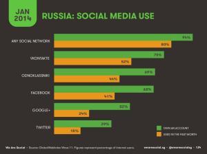 consumo di prodotti turistici in Russia